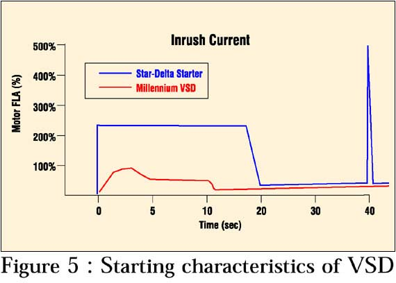 starting characteristics of VFD