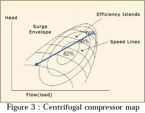 centrifugal compressor map