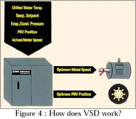 how does VFD work?