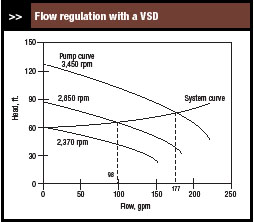 flow regulation with a VFD