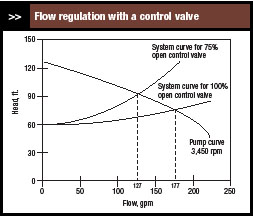 flow regulation with a control valve