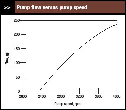 VFD controlled pump flow versus pump speed