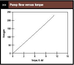 VFD controlled pump flow versus torque