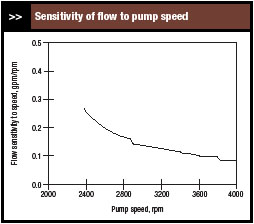 VFD controlled sensitivity of flow to pump speed