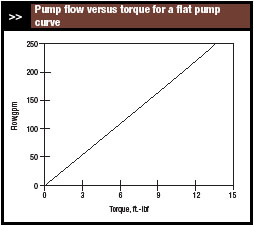 pump flow versus torque for a flat pump curve