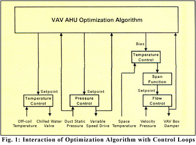 interaction of optimization algorithm with control loops