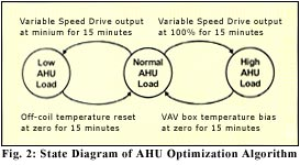 state diagram of Air Handling Unit optimization algorithm with variable frequency drive