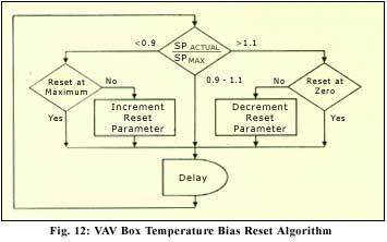 VAV box temperature bias reset algorithm