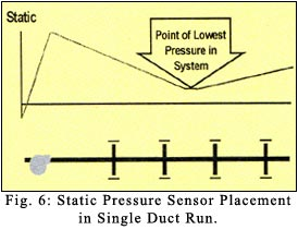 static pressure sensor placement in single duct run