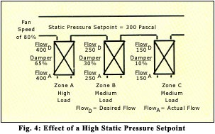 effect of high static pressure setpoint