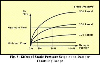 effect of static pressure setpoint on damper throttling range