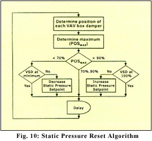 static pressure reset algorithm with variable frequency drive