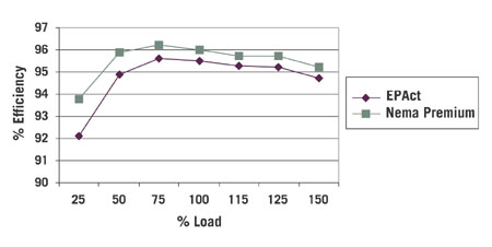 Motor Efficiency Holds Up Under Reduced Loads