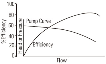 Fixed Speed Pump Efficiency