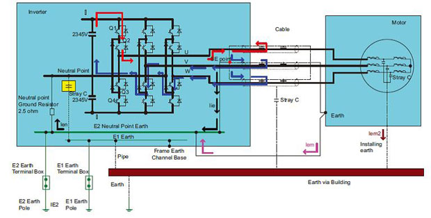 variable frequency drive grounding and ground current paths