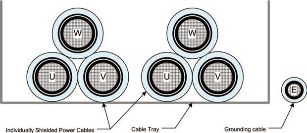 One possible arrangement of two parallel Priority 4 cables