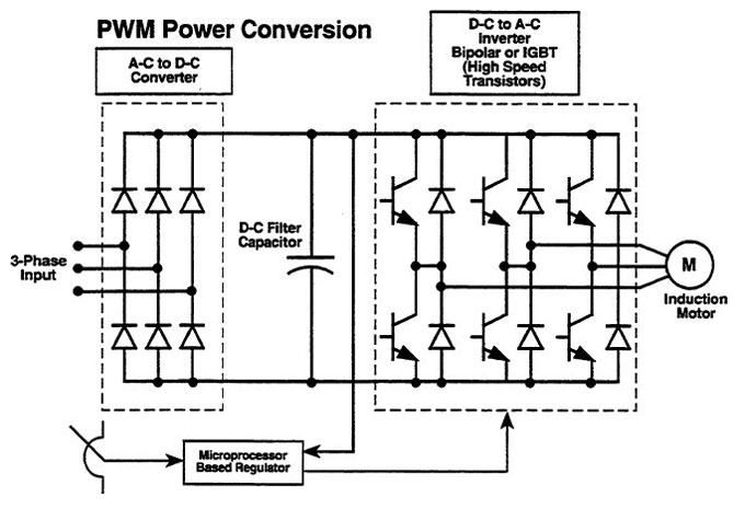 ac drives  block diagram of a variable