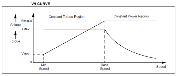 Variable frequency drive Volt/Hertz Curves