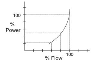 VFDs system flow and power relationship
