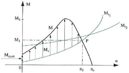 Graphical of acceleration torque