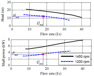 centrifugal pump Flow rate vs head vs shaft power