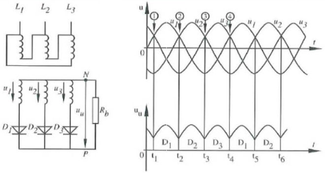 Circuit and wave pattern of a three phase half wave rectifier in a VFD