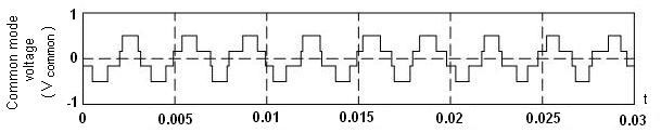 Common mode voltage