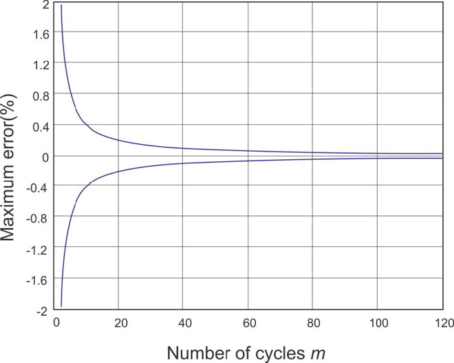 VFD Error vs. number of cycles