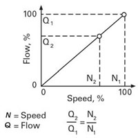 VFD flow and speed relationship