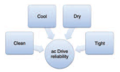 key factors affecting VFD reliability