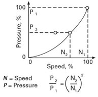 VFDs pressure and speed relationship