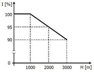 Reduction of VFD output current