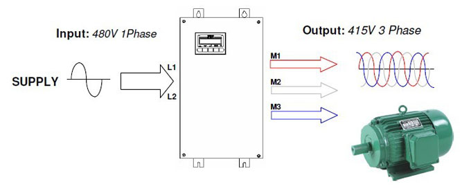 single phase VFD for 3phase 415V motor