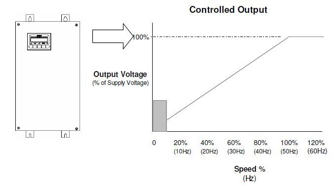 single phase VFD output voltage / speed curve