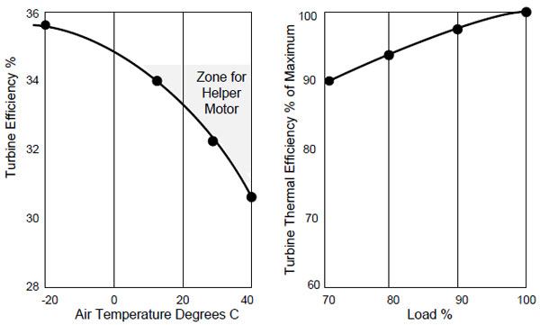 Temperature and Load Effects