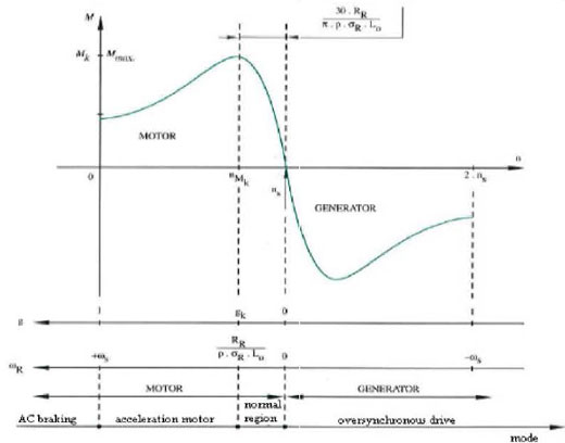 Torque versus speed curve of an induction motor