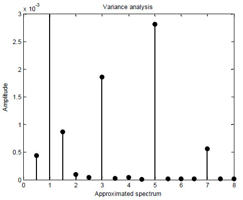 Variance analysis to attributes selection