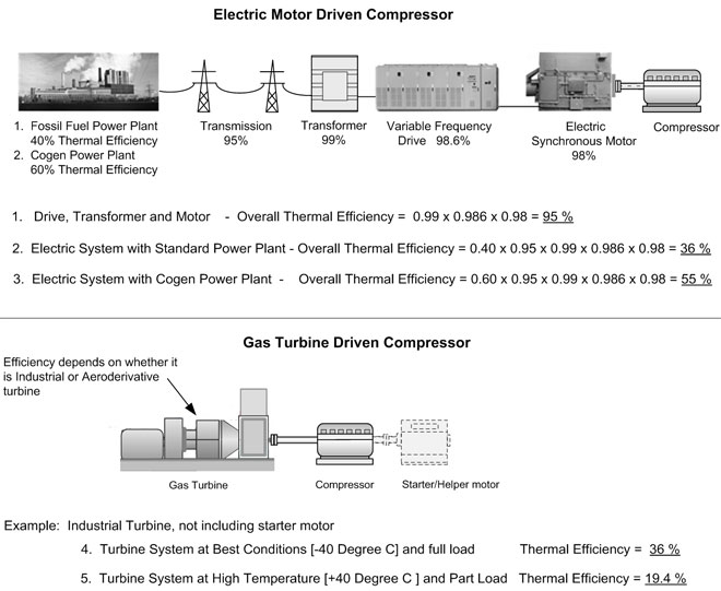 VFD compressor efficiency
