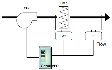 VFD on Filter Control System