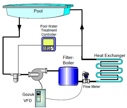 VFD on Swimming Pool Filtration System