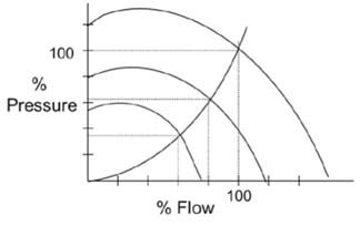 vfd system flow and pressure relationship